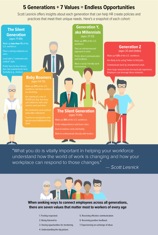 Generational Workforce Values Infographic