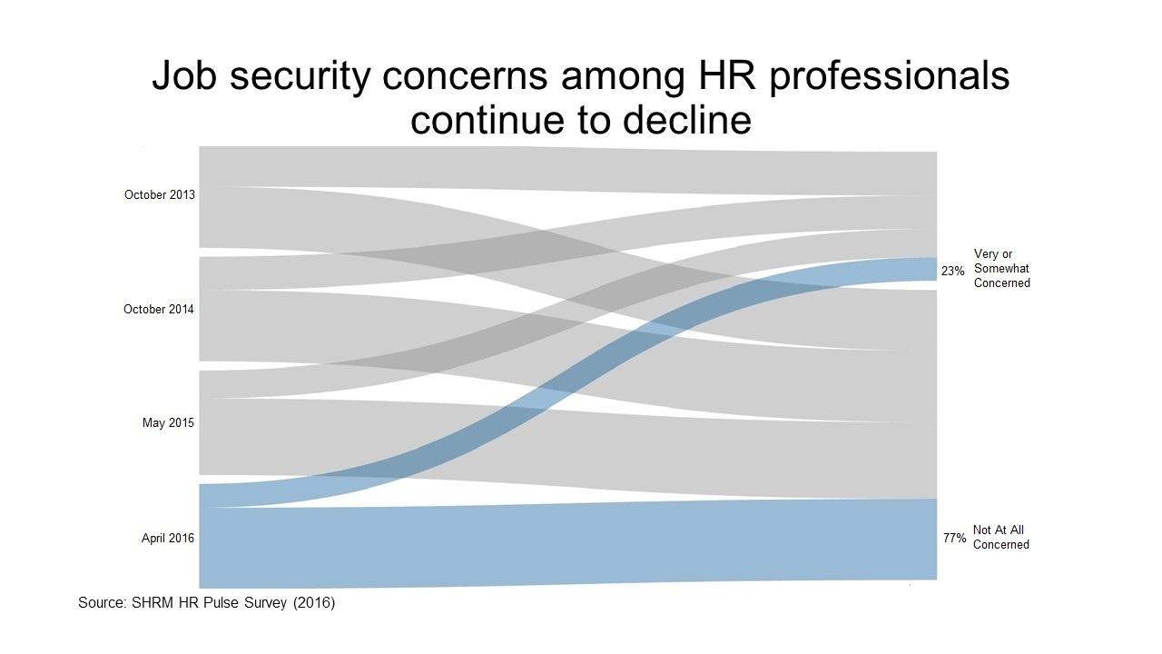 HR Jobs Pulse